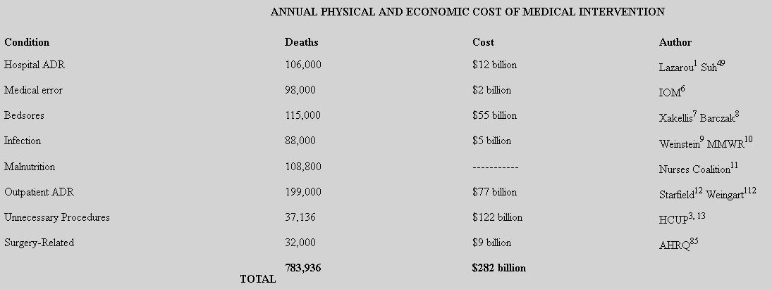 What is the Real Cost of Medicine?  Your Life and a Lot of Money!