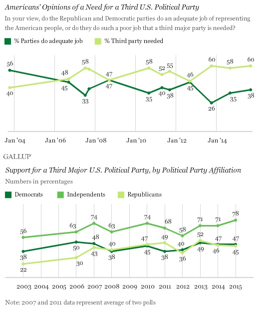 Gallop.ThirdPartyPoll.2015