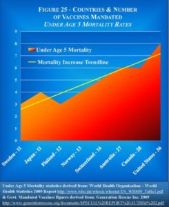US Infant Mortality Tracks Vaccines: Coincidence?