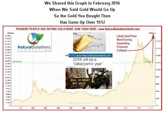 Feb 2015 graph