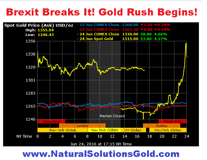 International Markets and Metals Exchanges Agree: Britain's Exit from EU Changes Everything Except the Power of Gold.