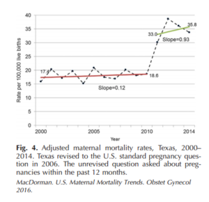 They Say Everything Is Bigger In Texas: Even The Maternal Mortality Rate–Highest Not Only In U.S., But In Developed World