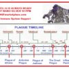 "Plaguezilla Timeline: ""Crisis Point"""