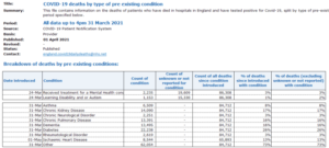They're lying to you – Official NHS data shows only 3.5K have died of COVID-19