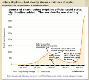 India COVID Vaxx Deaths Surge