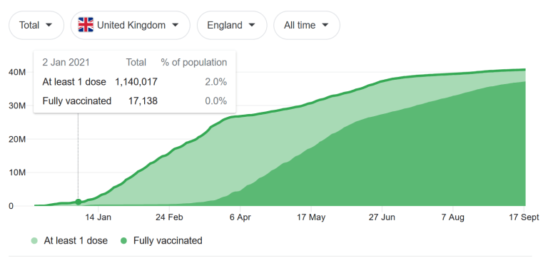 BREAKING – 161,848 people have died after having a Covid-19 vaccine during the first 6 months of 2021 in England according to official data